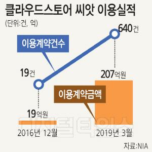 클라우드스토어 `씨앗` 200억 돌파